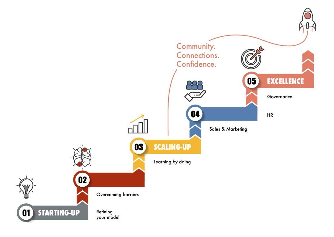 Beyond-process-diagram-box